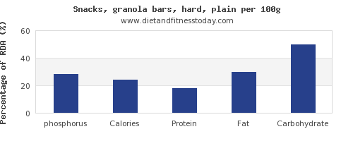 phosphorus and nutrition facts in a granola bar per 100g
