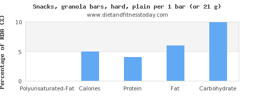 polyunsaturated fat and nutritional content in a granola bar