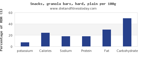 potassium and nutrition facts in a granola bar per 100g