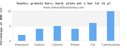 potassium and nutritional content in a granola bar