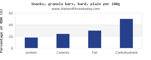 protein and nutrition facts in a granola bar per 100g