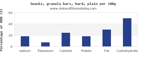 sodium and nutrition facts in a granola bar per 100g