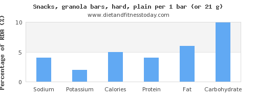 sodium and nutritional content in a granola bar