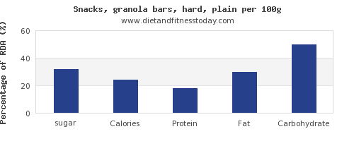 sugar and nutrition facts in a granola bar per 100g
