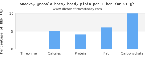 threonine and nutritional content in a granola bar