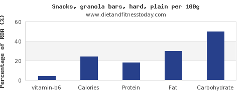 vitamin b6 and nutrition facts in a granola bar per 100g