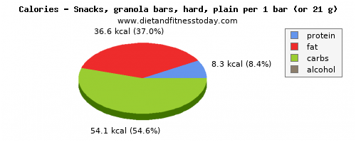 vitamin k, calories and nutritional content in a granola bar