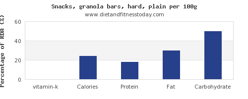 vitamin k and nutrition facts in a granola bar per 100g