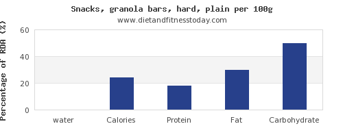 water and nutrition facts in a granola bar per 100g
