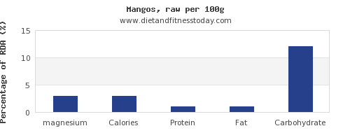 magnesium and nutrition facts in a mango per 100g