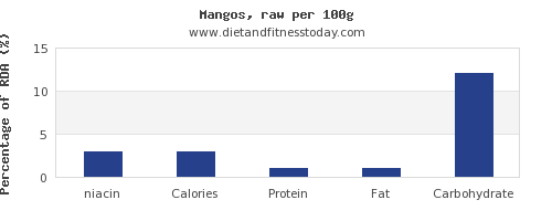 niacin and nutrition facts in a mango per 100g