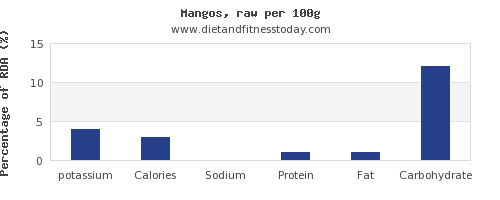 potassium and nutrition facts in a mango per 100g