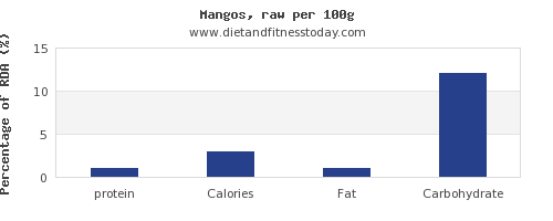 protein and nutrition facts in a mango per 100g