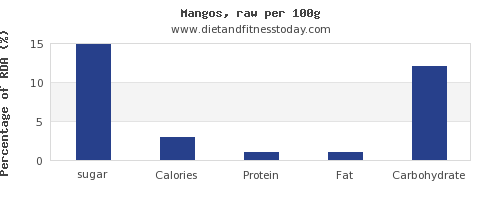 sugar and nutrition facts in a mango per 100g