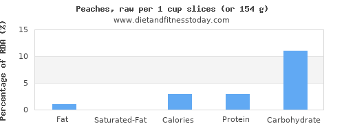 fat and nutritional content in a peach