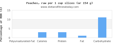 polyunsaturated fat and nutritional content in a peach