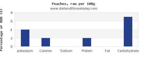 potassium and nutrition facts in a peach per 100g