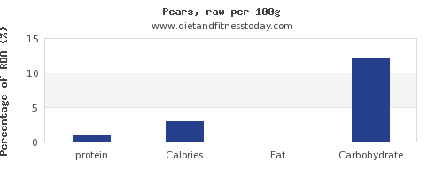 protein and nutrition facts in a pear per 100g