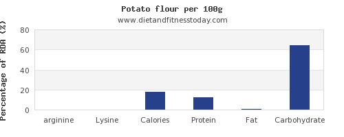 arginine and nutrition facts in a potato per 100g