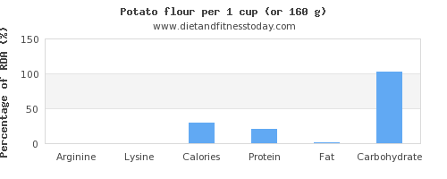arginine and nutritional content in a potato