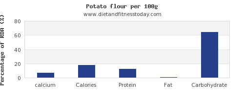 calcium and nutrition facts in a potato per 100g