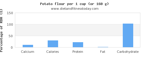 calcium and nutritional content in a potato