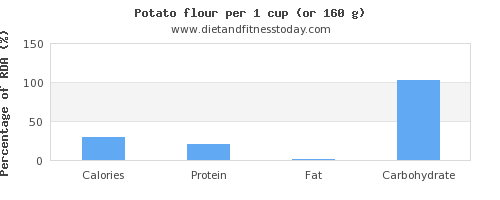 calories and nutritional content in a potato