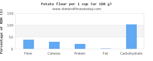 fiber and nutritional content in a potato