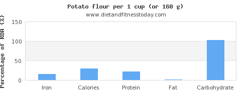 iron and nutritional content in a potato
