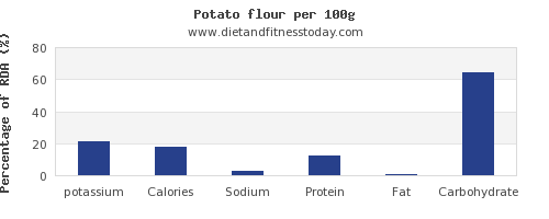 potassium and nutrition facts in a potato per 100g