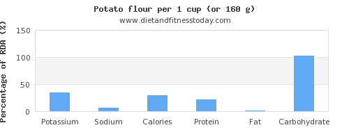 potassium and nutritional content in a potato