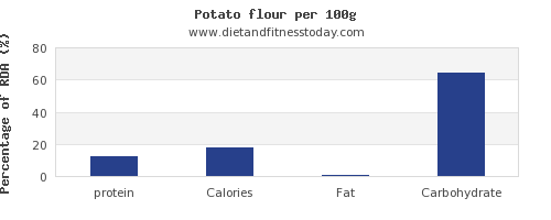 protein and nutrition facts in a potato per 100g