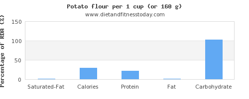 saturated fat and nutritional content in a potato