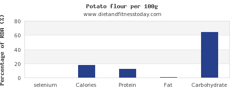 selenium and nutrition facts in a potato per 100g