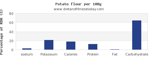 sodium and nutrition facts in a potato per 100g