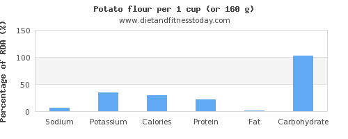 sodium and nutritional content in a potato