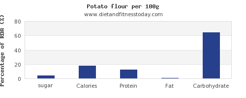 sugar and nutrition facts in a potato per 100g