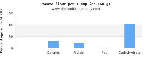 thiamine and nutritional content in a potato