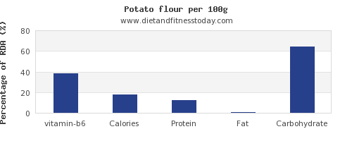 vitamin b6 and nutrition facts in a potato per 100g