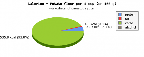 water, calories and nutritional content in a potato
