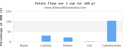 water and nutritional content in a potato