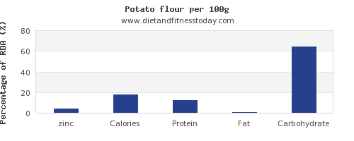 zinc and nutrition facts in a potato per 100g