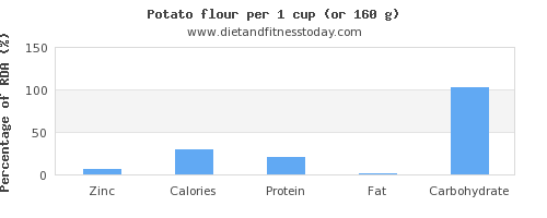 zinc and nutritional content in a potato