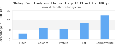 fiber and nutritional content in a shake