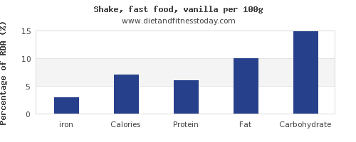 iron and nutrition facts in a shake per 100g
