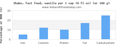 iron and nutritional content in a shake