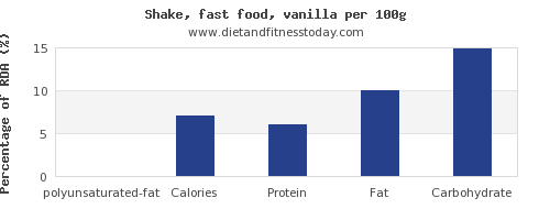 polyunsaturated fat and nutrition facts in a shake per 100g