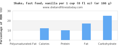 polyunsaturated fat and nutritional content in a shake