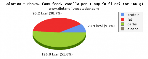 potassium, calories and nutritional content in a shake