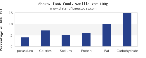 potassium and nutrition facts in a shake per 100g